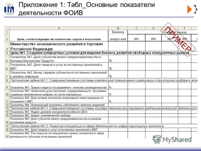 Приложение 1: Табл_Основные показатели деятельности ФОИВ ПРИМЕР
