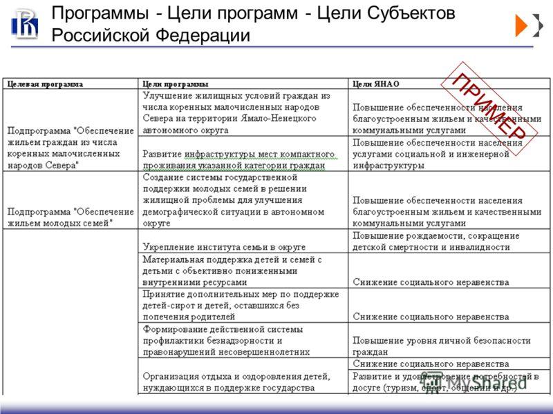 Программы - Цели программ - Цели Субъектов Российской Федерации ПРИМЕР