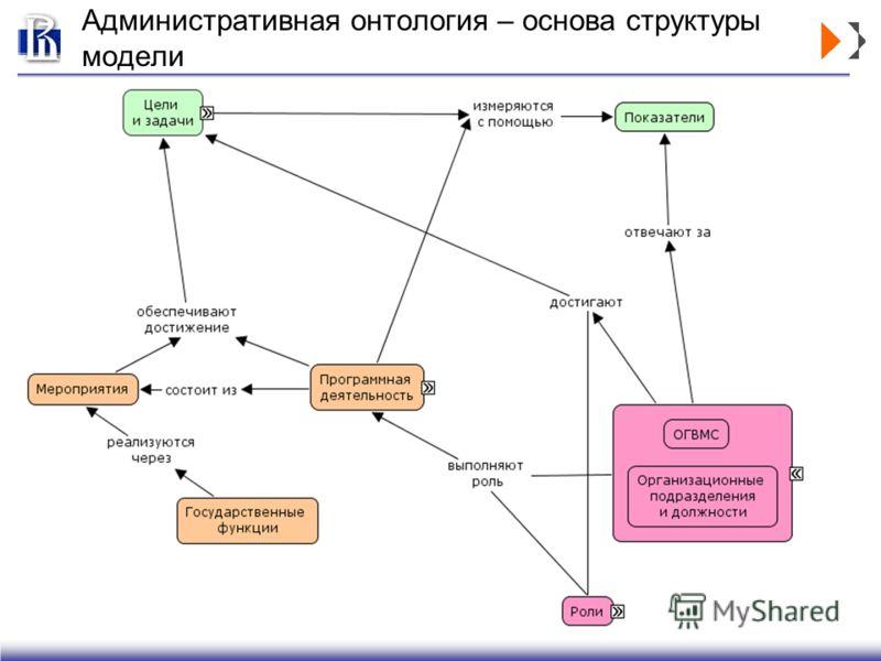 Административная онтология – основа структуры модели