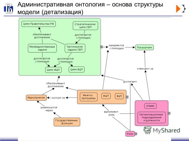 Административная онтология – основа структуры модели (детализация)