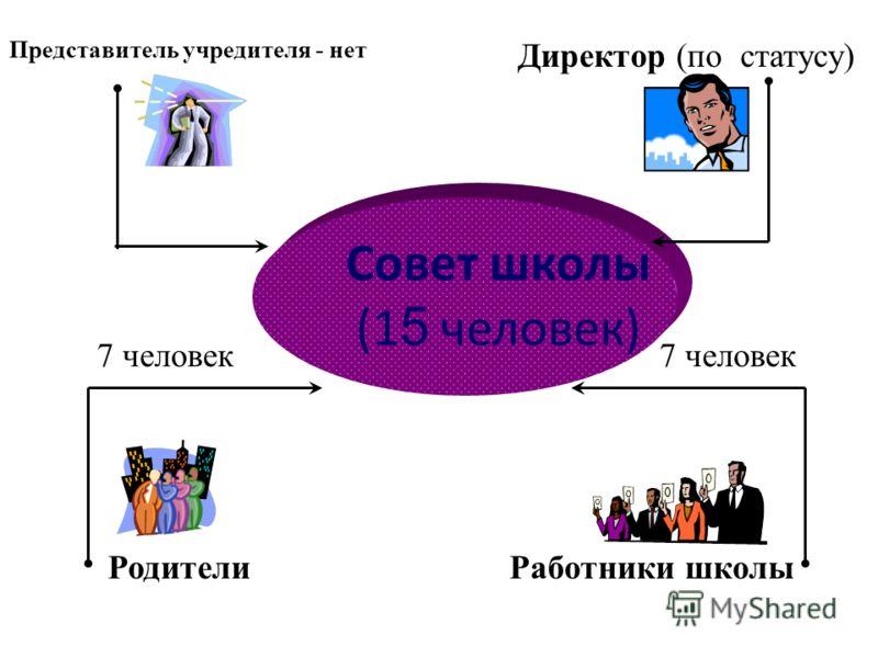 Совет школы (1 5 человек) Директор (по статусу) Представитель учредителя - нет Родители Работники школы 7 человек