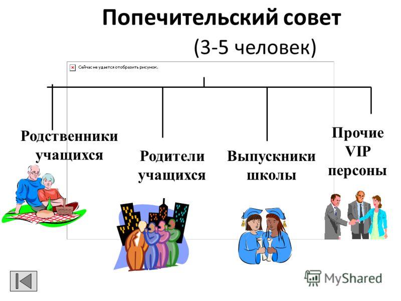 Попечительский совет (3-5 человек) Родители учащихся Родственники учащихся Выпускники школы Прочие VIP персоны