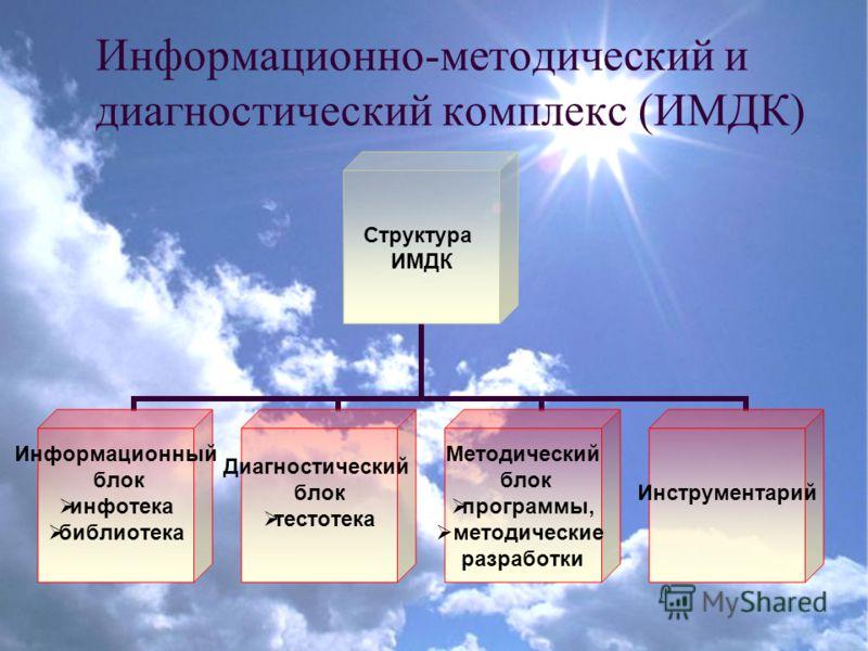 Информационно-методический и диагностический комплекс (ИМДК) Структура ИМДК Информационный блок инфотека библиотека Диагностический блок тестотека Методический блок программы, методические разработки Инструментарий