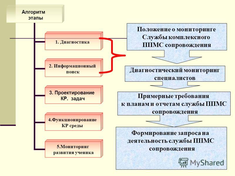 Алгоритм этапы 1. Диагностика 2. Информационный поиск 3. Проектирование КР. задач 4.Функционирование КР среды 5.Мониторинг развития ученика Положение о мониторинге Службы комплексного ППМС сопровождения Диагностический мониторинг специалистов Примерн