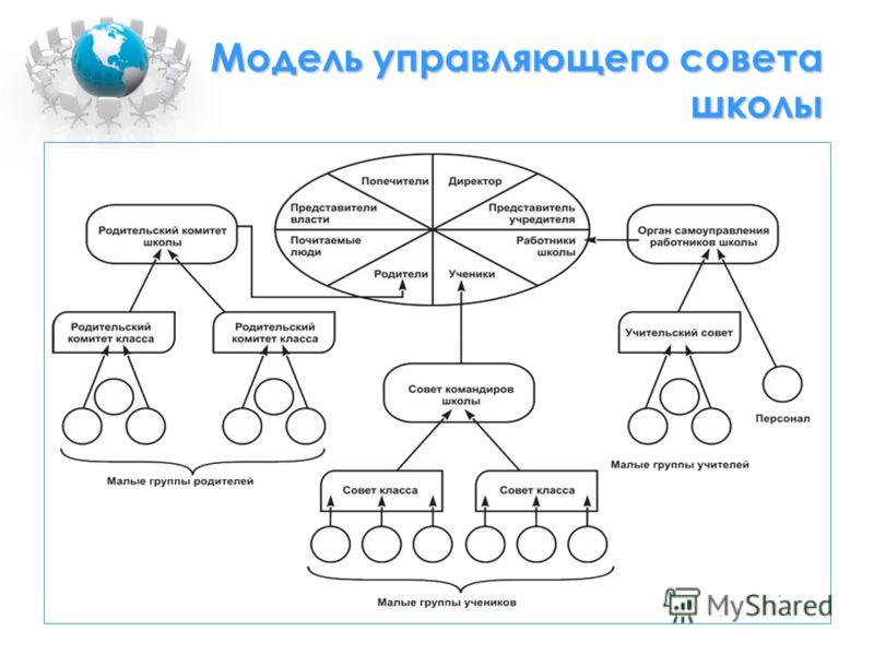 Модель управляющего совета школы