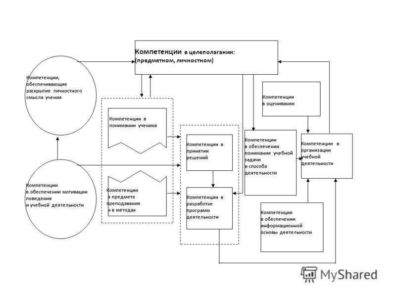 Компетенции в обеспечении понимания учебной задачи и способа деятельности Компетенции в целеполагании: (предметном, личностном) Компетенции в разработке программ деятельности Компетенции в принятии решений Компетенции в оценивании Компетенции в обесп
