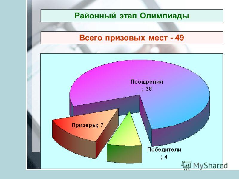 Районный этап Олимпиады Всего призовых мест - 49