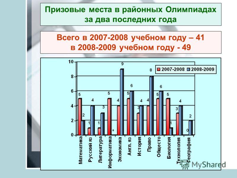 Призовые места в районных Олимпиадах за два последних года Всего в 2007-2008 учебном году – 41 в 2008-2009 учебном году - 49