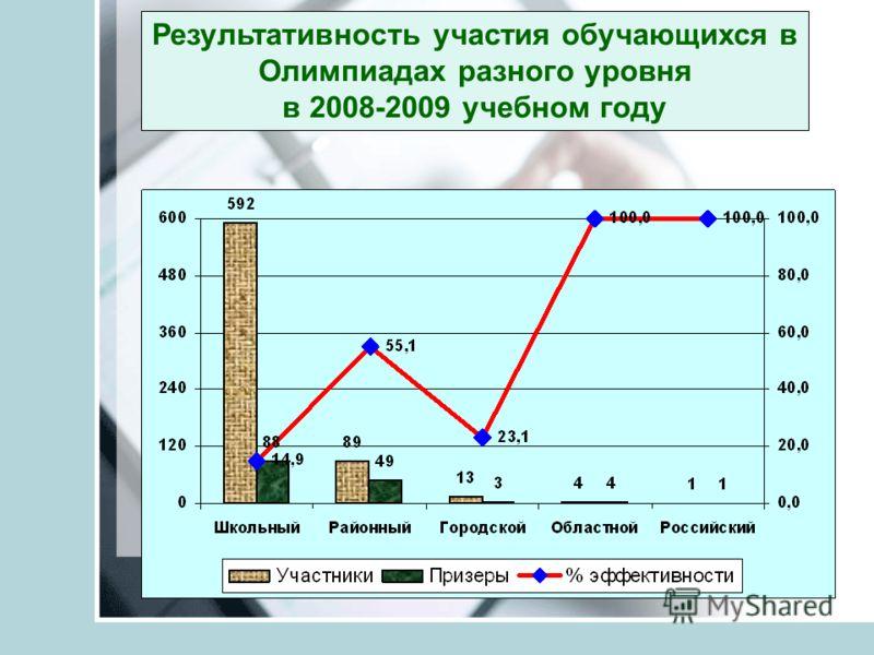 Результативность участия обучающихся в Олимпиадах разного уровня в 2008-2009 учебном году