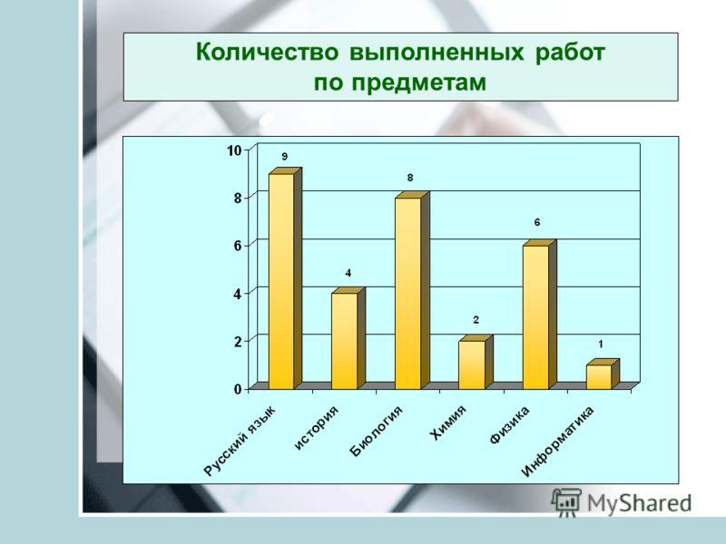 Количество выполненных работ по предметам