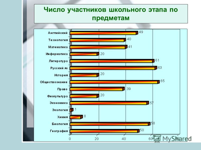Число участников школьного этапа по предметам