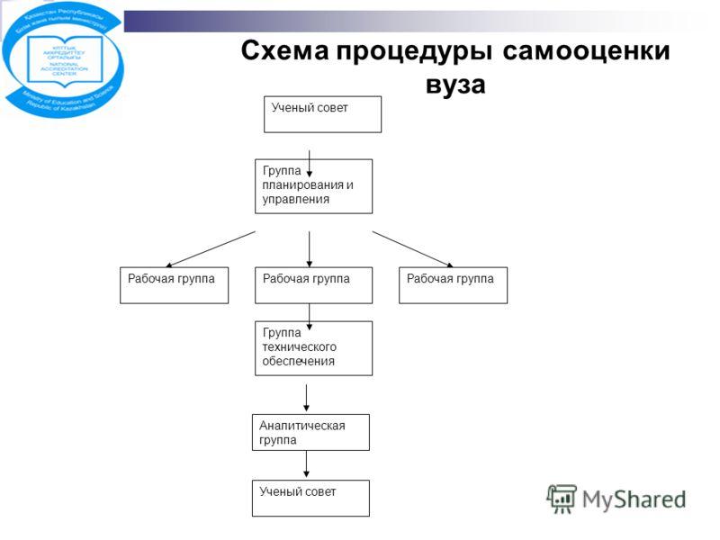 Схема процедуры самооценки вуза Ученый совет Группа планирования и управления Рабочая группа Группа технического обеспечения Аналитическая группа Ученый совет