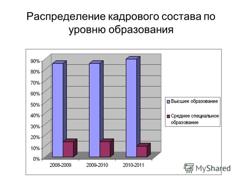 Распределение кадрового состава по уровню образования