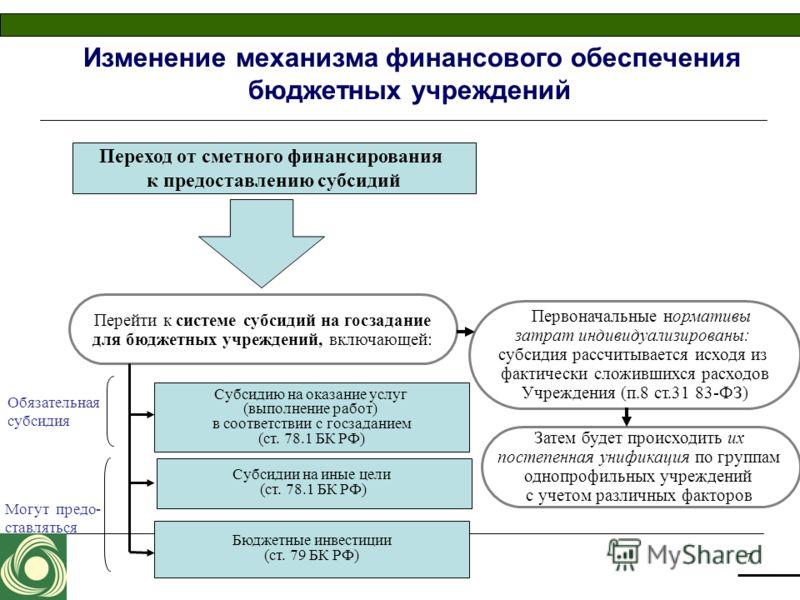 7 Изменение механизма финансового обеспечения бюджетных учреждений Переход от сметного финансирования к предоставлению субсидий Перейти к системе субсидий на госзадание для бюджетных учреждений, включающей: Субсидию на оказание услуг (выполнение рабо