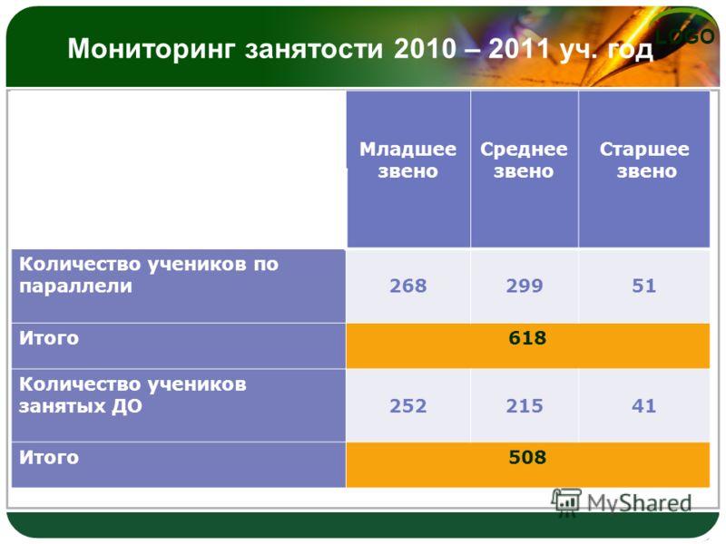 LOGO Мониторинг занятости 2010 – 2011 уч. год Младшее звено Среднее звено Старшее звено Количество учеников по параллели26829951 Итого618 Количество учеников занятых ДО25221541 Итого508