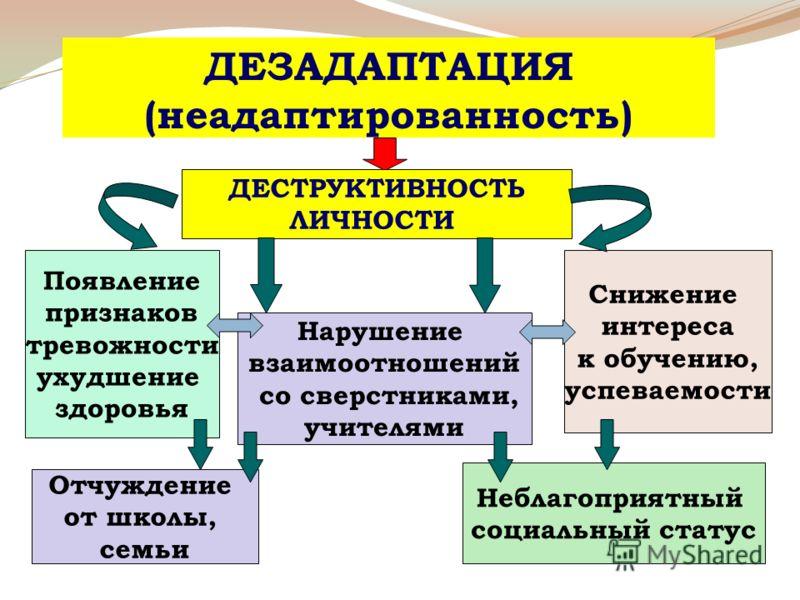 Адаптация – приспособление. социальная психическая УЧЕБНАЯ АДАПТАЦИЯ = СОЦИАЛИЗАЦИЯ