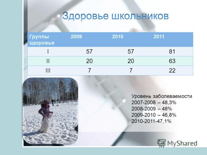 Группы здоровья 200920102011 I57 81 II20 63 III7722 Уровень заболеваемости 2007-2008 – 48,3% 2008-2009 – 48% 2009-2010 – 46,8% 2010-2011-47,1%