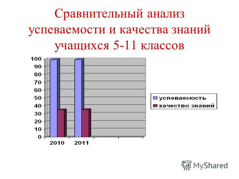 Сравнительный анализ успеваемости и качества знаний учащихся 5-11 классов