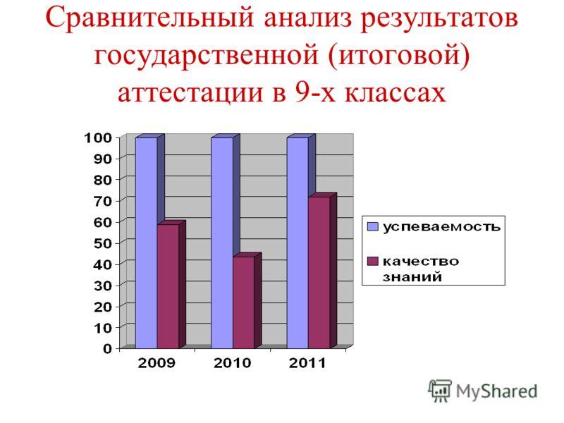 Сравнительный анализ результатов государственной (итоговой) аттестации в 9-х классах