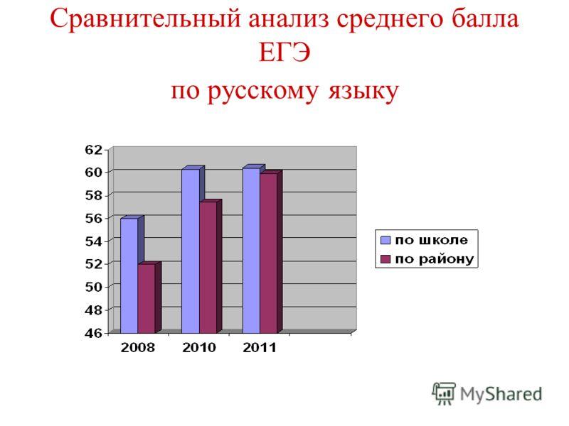 Сравнительный анализ среднего балла ЕГЭ по русскому языку