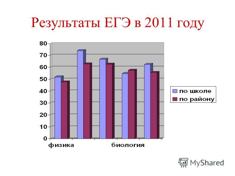 Результаты ЕГЭ в 2011 году