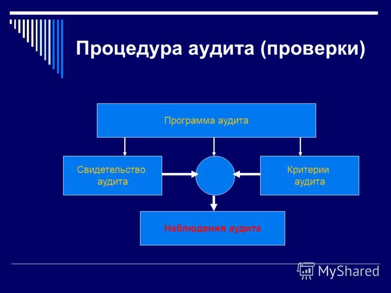 Процедура аудита (проверки) Программа аудита Свидетельство аудита Критерии аудита Наблюдения аудита