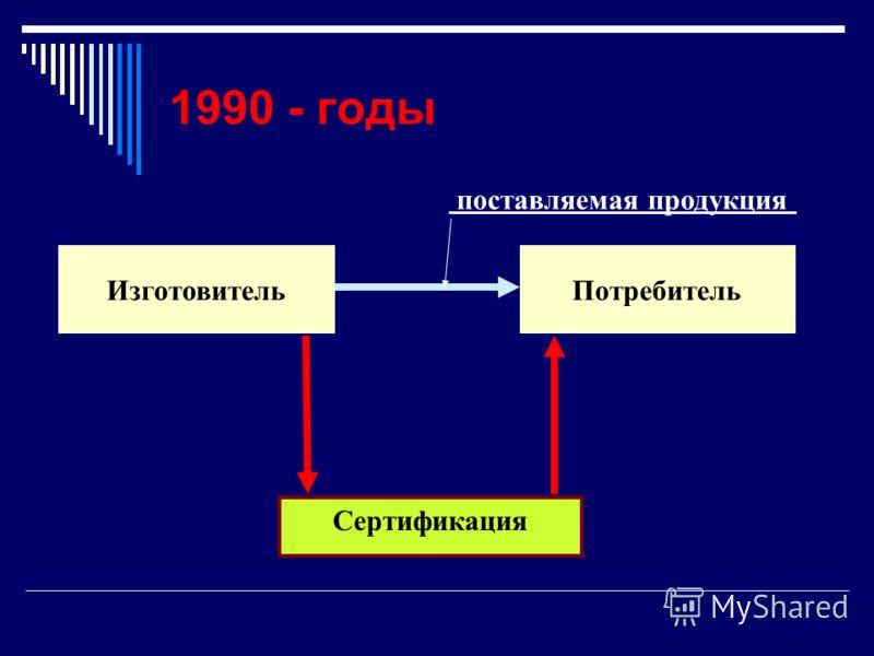 1990 - годы ИзготовительПотребитель поставляемая продукция Сертификация
