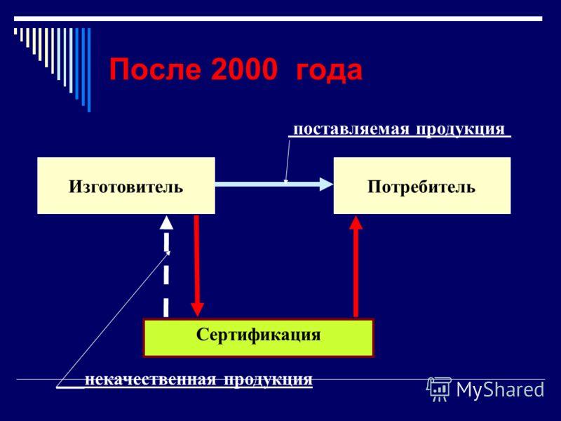 После 2000 года ИзготовительПотребитель поставляемая продукция Сертификация ___некачественная продукция