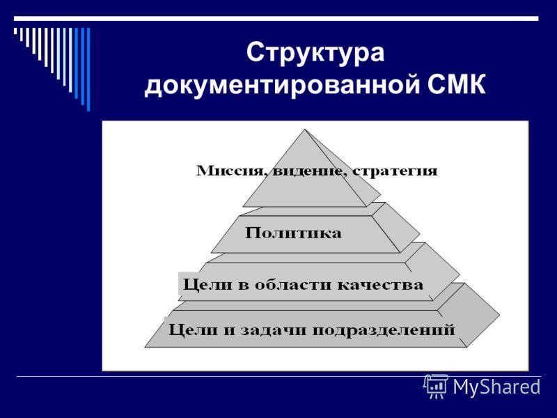 Структура документированной СМК