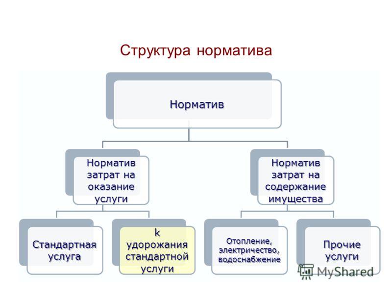 Структура норматива Норматив Норматив затрат на оказание услуги Стандартнаяуслуга k удорожания стандартнойуслуги Норматив затрат на содержание имущества Отопление,электричество,водоснабжениеПрочиеуслуги