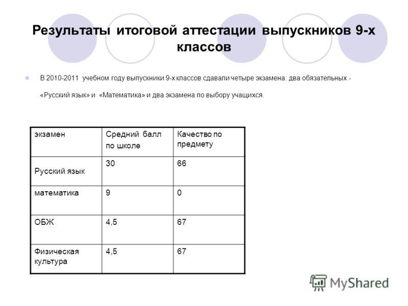 Результаты итоговой аттестации выпускников 9-х классов В 2010-2011 учебном году выпускники 9-х классов сдавали четыре экзамена: два обязательных - «Русский язык» и «Математика» и два экзамена по выбору учащихся. экзаменСредний балл по школе Качество