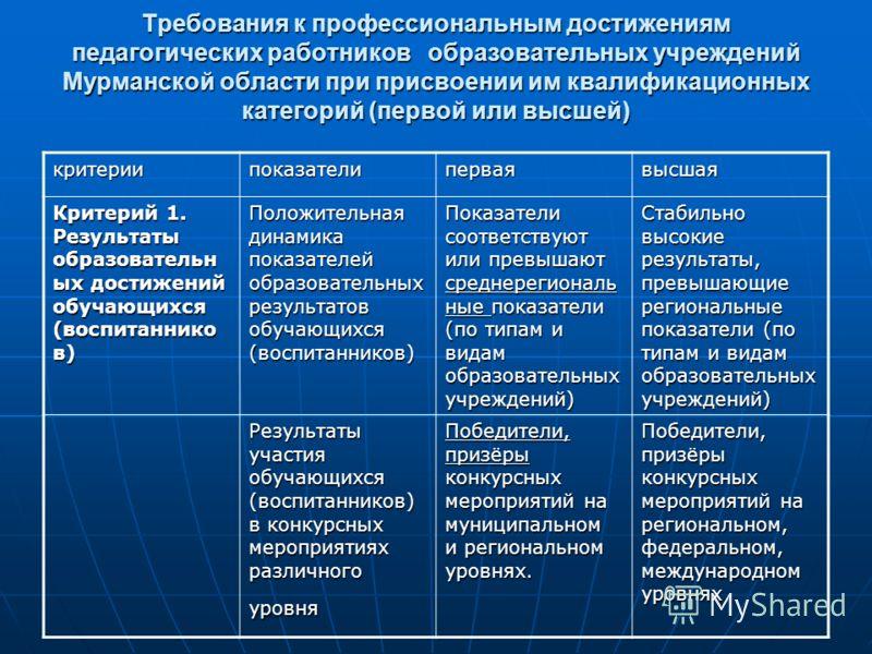 Требования к профессиональным достижениям педагогических работников образовательных учреждений Мурманской области при присвоении им квалификационных категорий (первой или высшей) критериипоказателиперваявысшая Критерий 1. Результаты образовательн ых