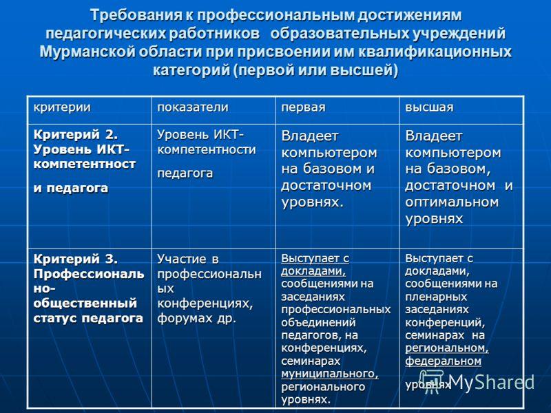 Требования к профессиональным достижениям педагогических работников образовательных учреждений Мурманской области при присвоении им квалификационных категорий (первой или высшей) критериипоказателиперваявысшая Критерий 2. Уровень ИКТ- компетентност и