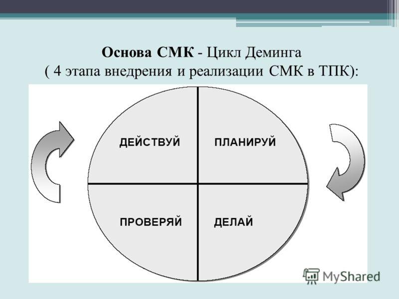 Основа СМК - Цикл Деминга ( 4 этапа внедрения и реализации СМК в ТПК):