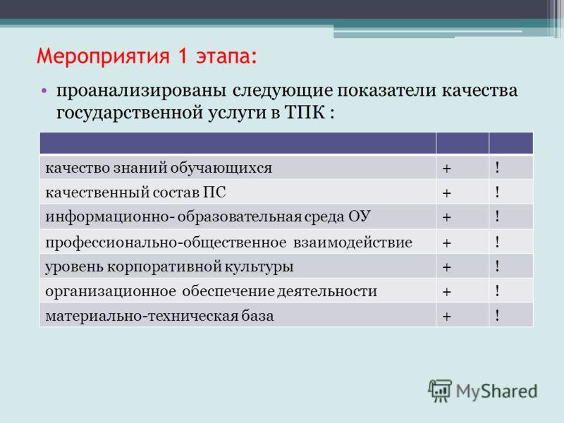 Мероприятия 1 этапа: проанализированы следующие показатели качества государственной услуги в ТПК : + ! качество знаний обучающихся+! качественный состав ПС+! информационно- образовательная среда ОУ+! профессионально-общественное взаимодействие+! уров