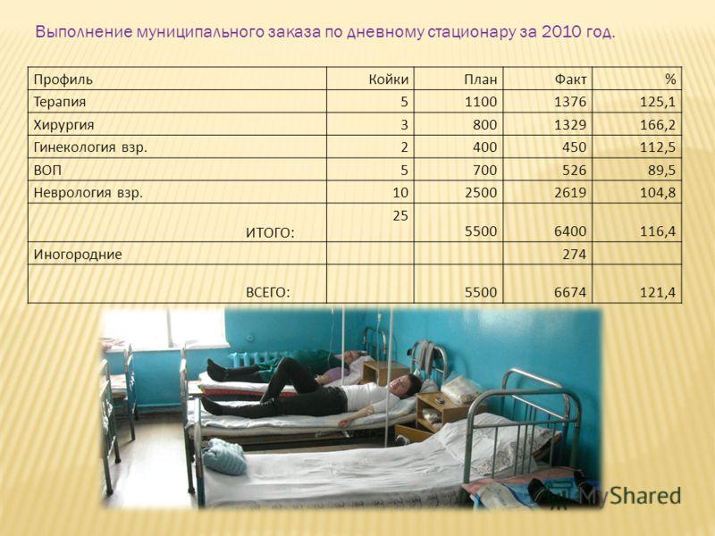 Выполнение муниципального заказа по дневному стационару за 2010 год. Профиль Койки ПланФакт% Терапия 5 11001376125,1 Хирургия 3 8001329166,2 Гинекология взр. 2 400450112,5 ВОП 5 70052689,5 Неврология взр. 10 25002619104,8 ИТОГО: 25 55006400116,4 Иног