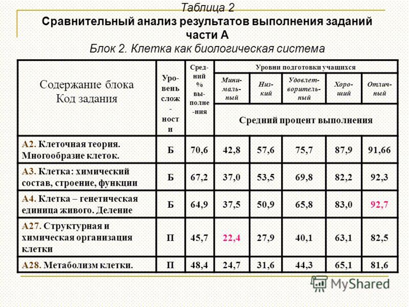 Таблица 2 Сравнительный анализ результатов выполнения заданий части А Блок 2. Клетка как биологическая система Содержание блока Код задания Уро- вень слож - ност и Сред- ний % вы- полне -ния Уровни подготовки учащихся Мини- маль- ный Низ- кий Удовлет