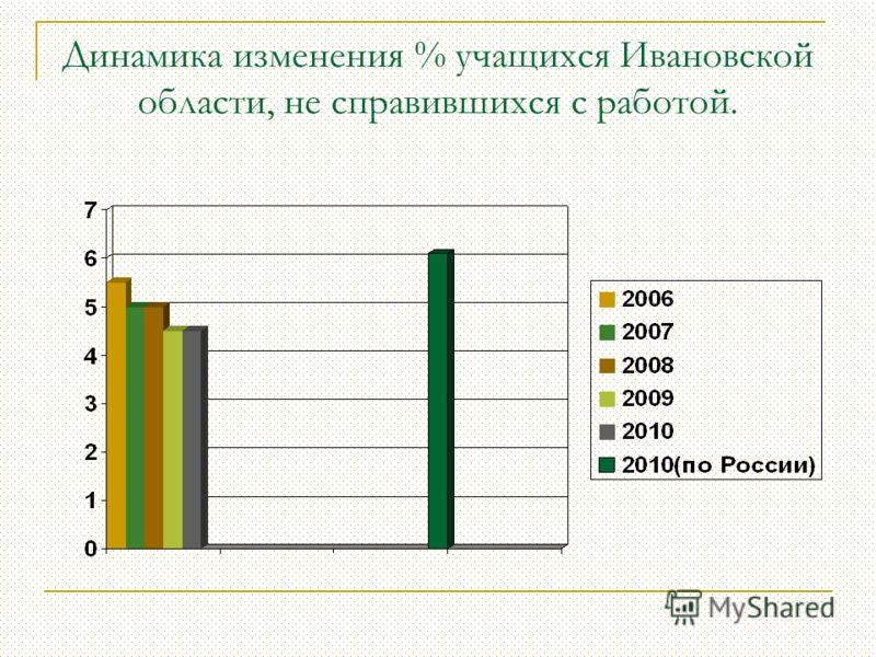 Динамика изменения % учащихся Ивановской области, не справившихся с работой.