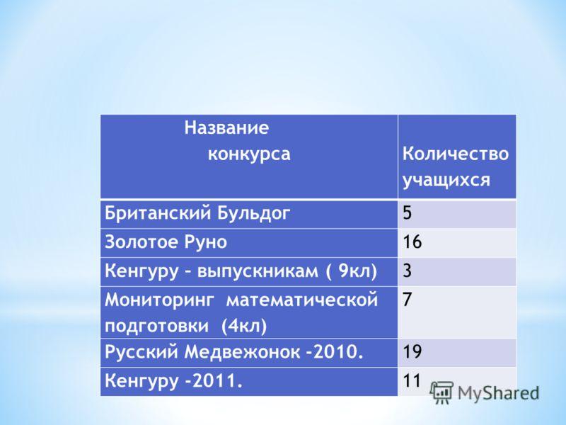 Название конкурса Количество учащихся Британский Бульдог5 Золотое Руно16 Кенгуру – выпускникам ( 9кл)3 Мониторинг математической подготовки (4кл) 7 Русский Медвежонок -2010.19 Кенгуру -2011.11