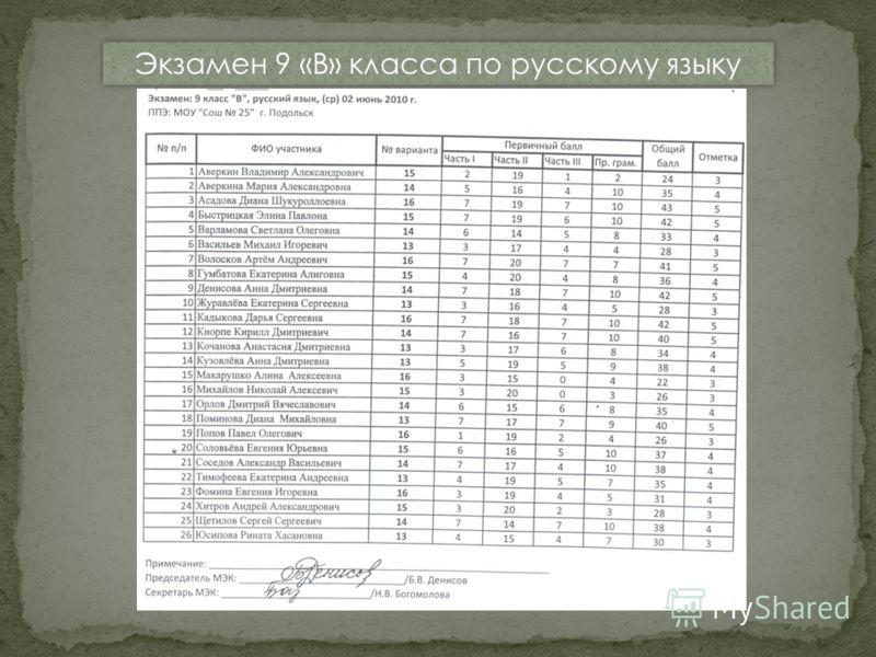 Экзамен 9 «В» класса по русскому языку