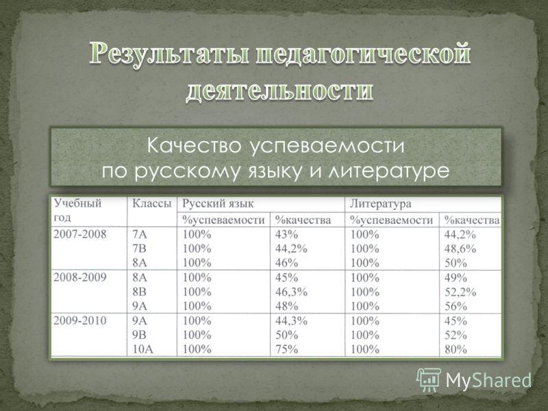 Качество успеваемости по русскому языку и литературе Качество успеваемости по русскому языку и литературе