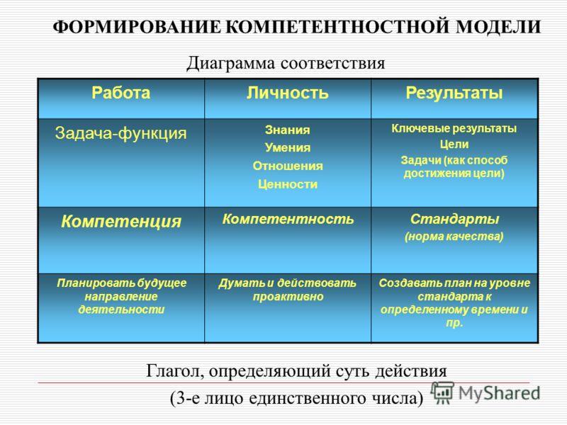 РаботаЛичностьРезультаты Задача-функция Знания Умения Отношения Ценности Ключевые результаты Цели Задачи (как способ достижения цели) Компетенция КомпетентностьСтандарты (норма качества) Планировать будущее направление деятельности Думать и действова