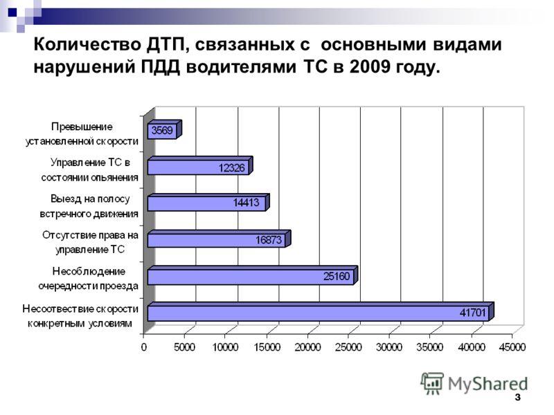 3 Количество ДТП, связанных с основными видами нарушений ПДД водителями ТС в 2009 году.