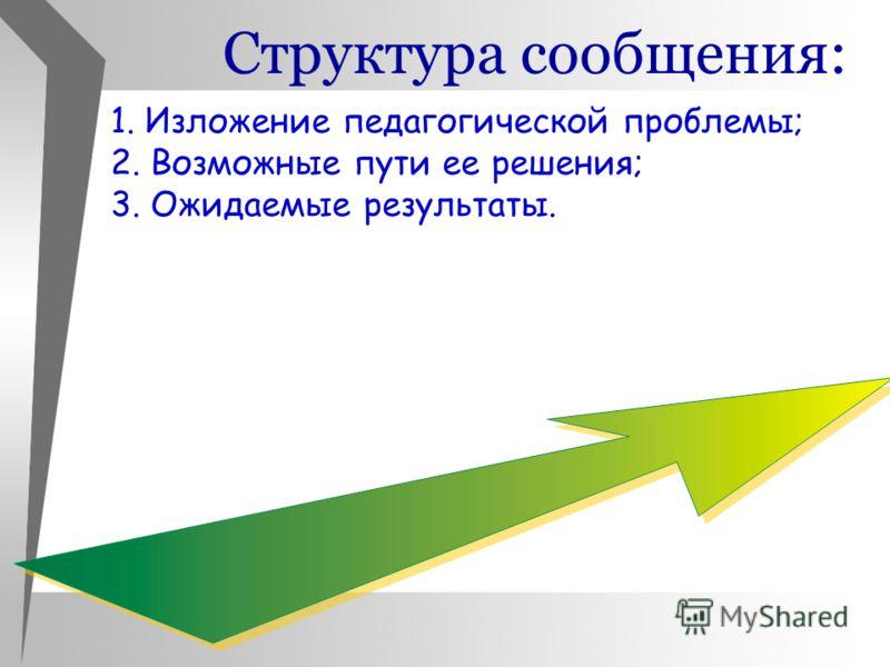 1. Изложение педагогической проблемы; 2. Возможные пути ее решения; 3. Ожидаемые результаты. Структура сообщения:
