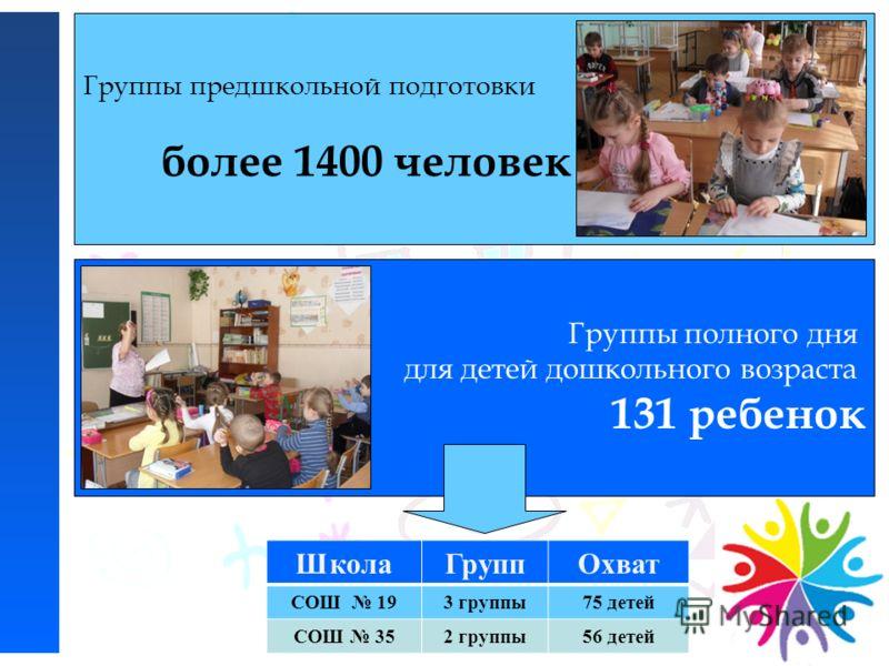 Группы предшкольной подготовки более 1400 человек Группы полного дня для детей дошкольного возраста 131 ребенок ШколаГруппОхват СОШ 193 группы75 детей СОШ 352 группы56 детей