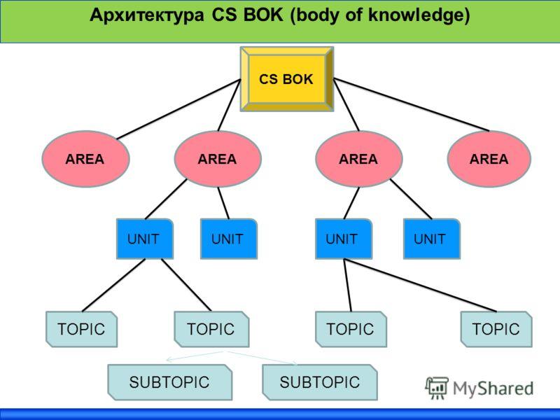 Архитектура CS BOK (body of knowledge) CS BOK AREA UNIT TOPIC SUBTOPIC