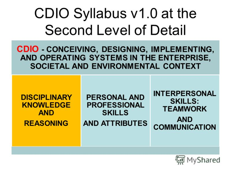 CDIO Syllabus v1.0 at the Second Level of Detail CDIO - CONCEIVING, DESIGNING, IMPLEMENTING, AND OPERATING SYSTEMS IN THE ENTERPRISE, SOCIETAL AND ENVIRONMENTAL CONTEXT DISCIPLINARY KNOWLEDGE AND REASONING PERSONAL AND PROFESSIONAL SKILLS AND ATTRIBU