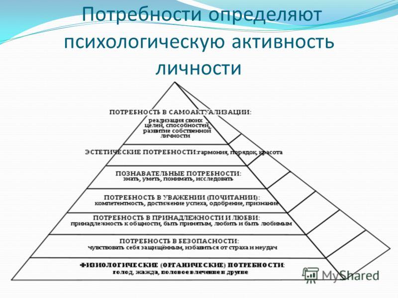Потребности определяют психологическую активность личности