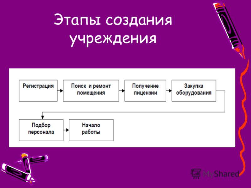 Этапы создания учреждения