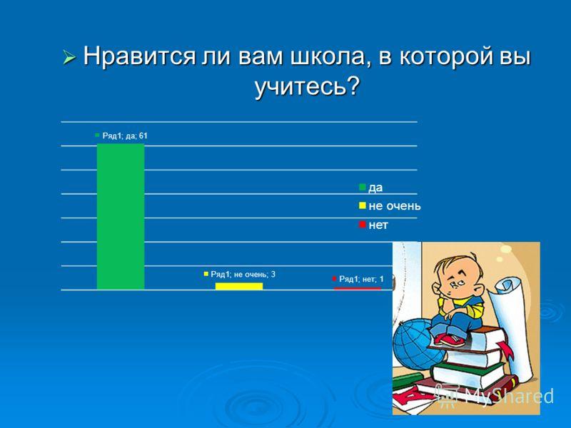 Нравится ли вам школа, в которой вы учитесь? Нравится ли вам школа, в которой вы учитесь?
